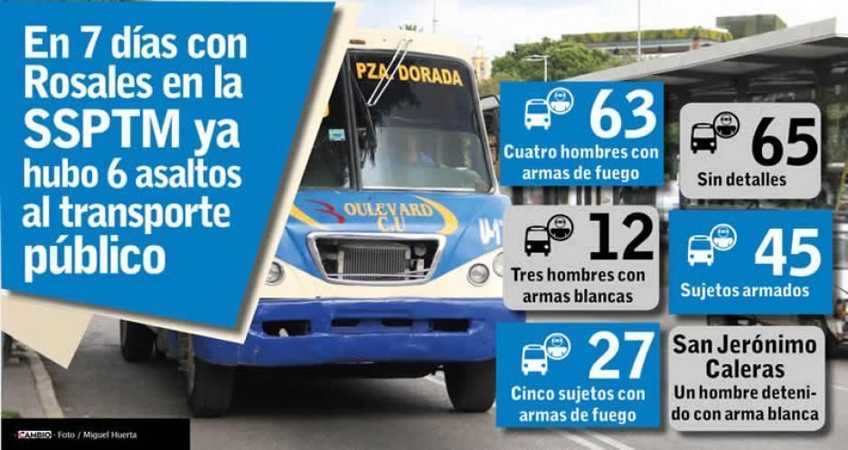 En 7 días con Rosales en la SSPTM  ya hubo 6 asaltos al transporte público