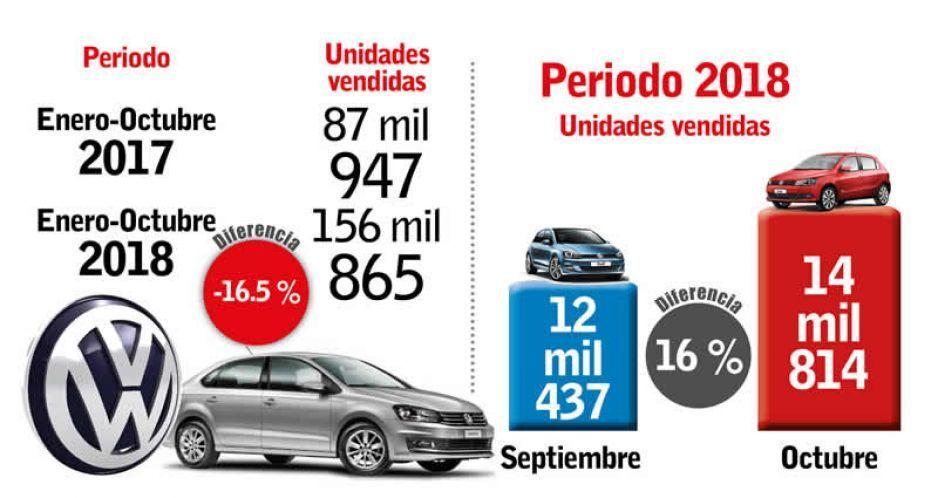 Volkswagen recupera sus ventas en octubre, pero no supera las de 2017