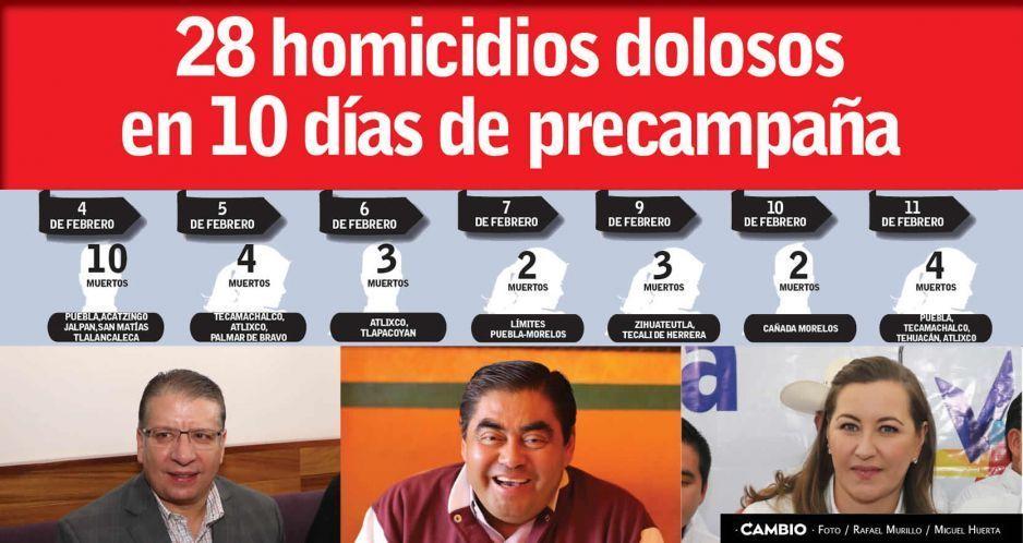 28 homicidios dolosos  en 10 días de precampaña