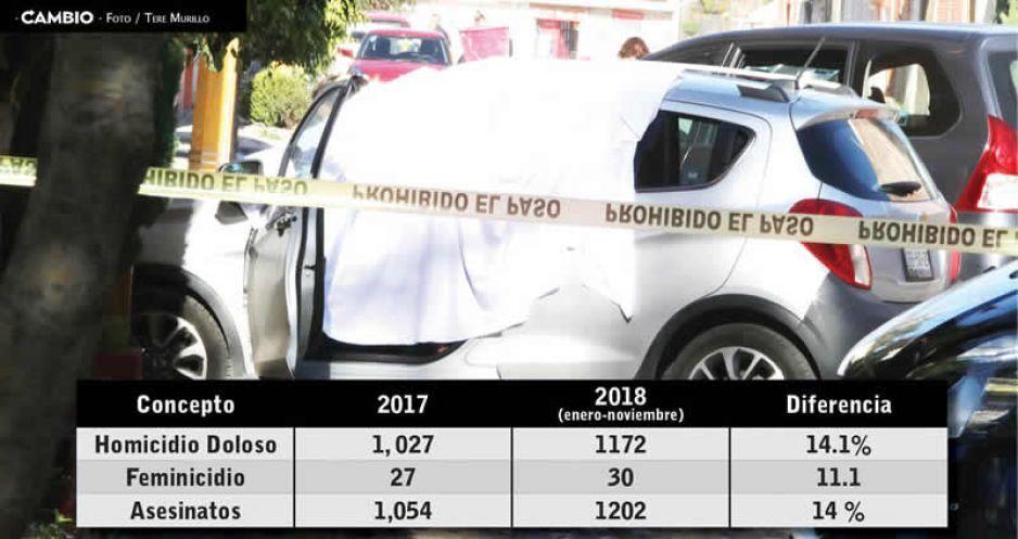Aún no termina 2018 y asesinatos superan 14 % los del año pasado