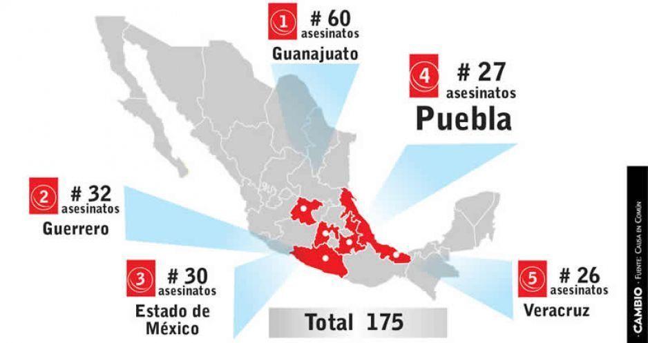 27 polis caídos en Puebla durante 2018; cuarto estado con más casos