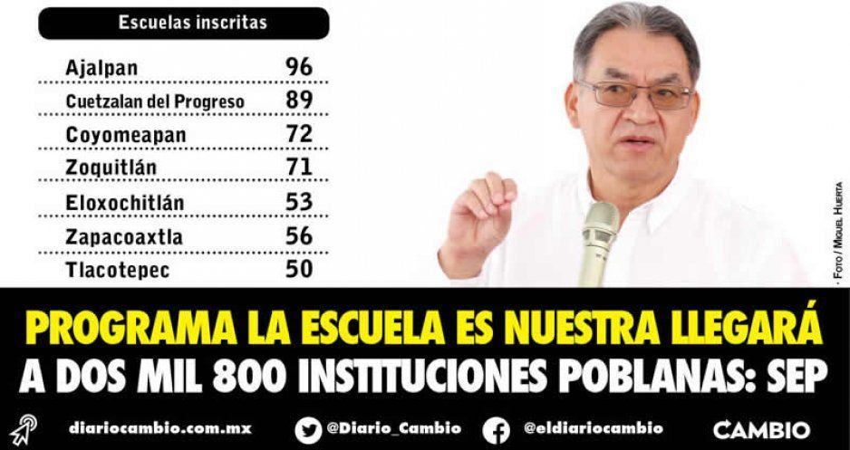 Programa La Escuela es Nuestra llegará  a dos mil 800 instituciones poblanas: SEP