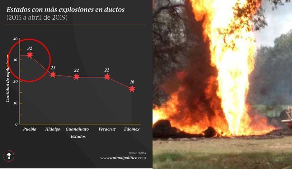 Puebla, el estado con más explosiones de tomas clandestinas, pero sin detenidos: Pemex