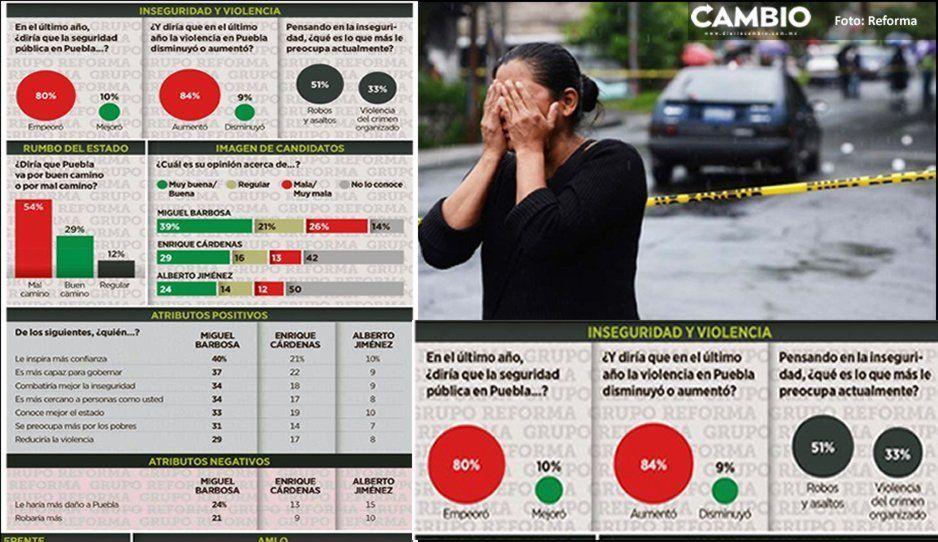Poblanos sienten que están más inseguros; robos y asaltos su principal preocupación