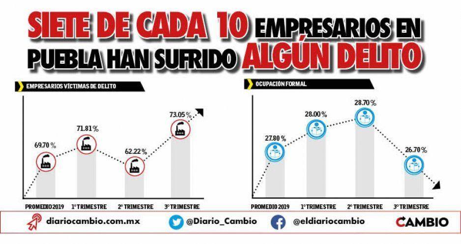 Siete de cada 10 empresarios en Puebla han sufrido algún delito