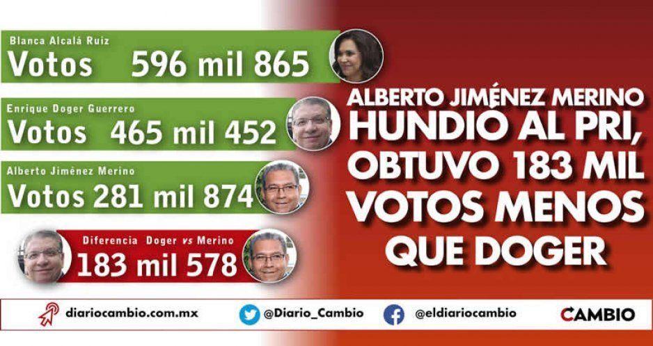 Alberto Jiménez Merino hundió al PRI, obtuvo 183 mil votos menos que Doger