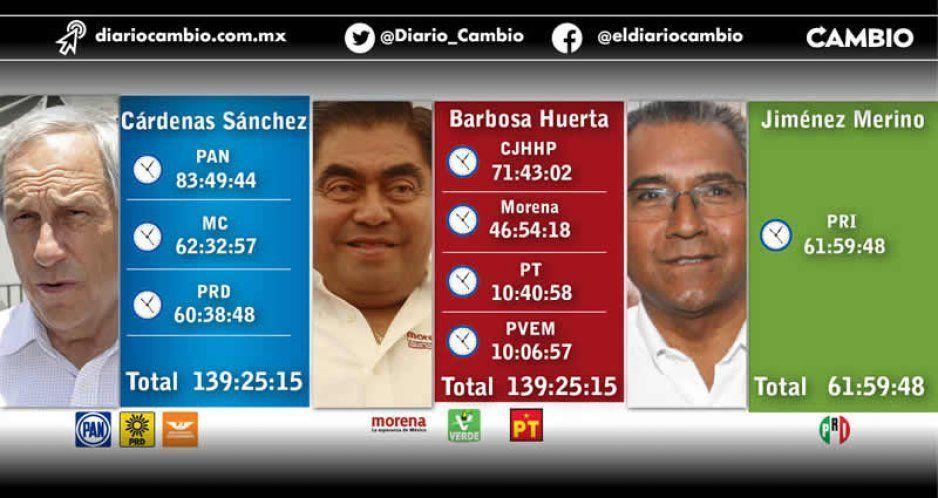 Cárdenas agandalló el 50 % del tiempo en radio y TV, Barbosa el 35 %, revela el INE