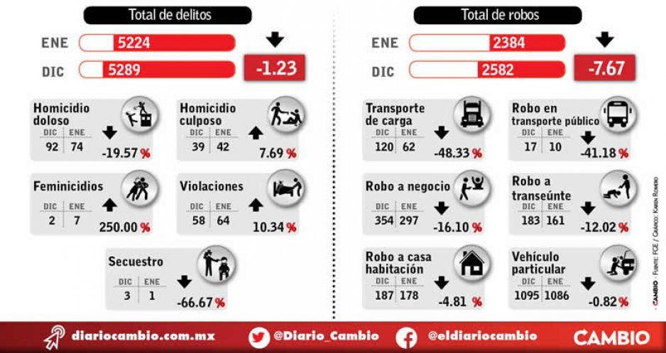 Baja incidencia delictiva 1 % en enero: hila tres meses a la baja con Barbosa