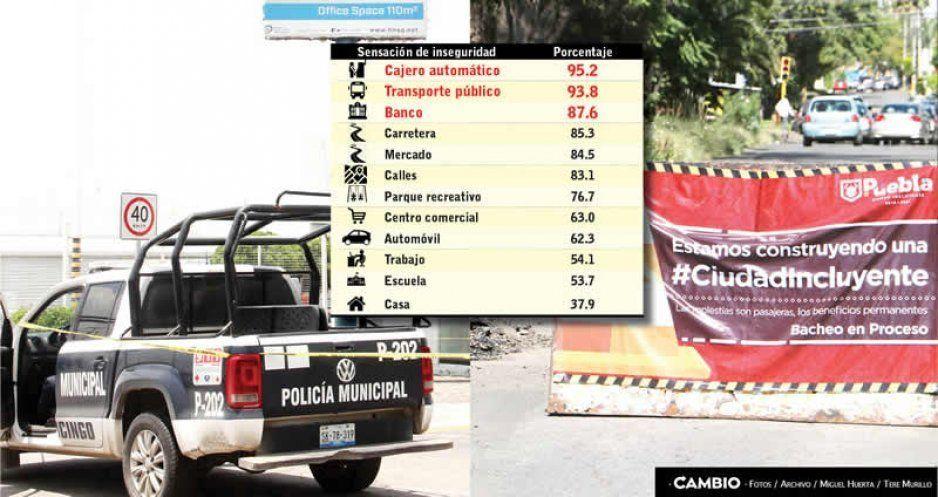 Cajeros, bancos y rutas son los  sitios más inseguros de Puebla