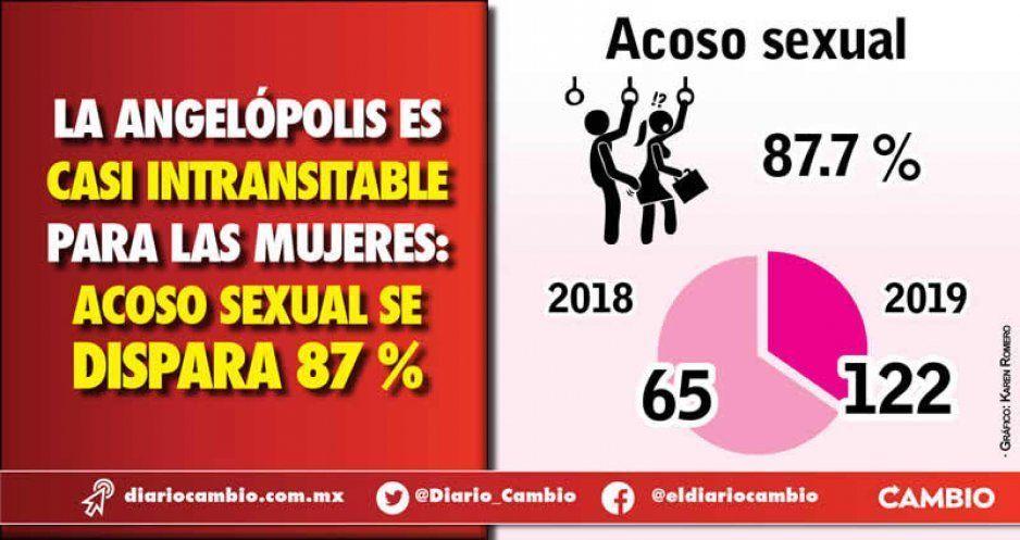 La Angelópolis es casi intransitable para las mujeres: acoso sexual se dispara 87 %