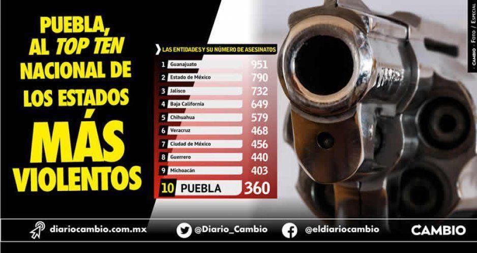 Puebla, al top ten nacional de los estados más violentos