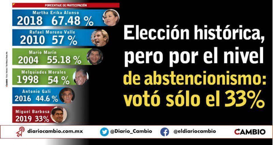 Sólo votó el 33 por ciento; la elección con menos participación
