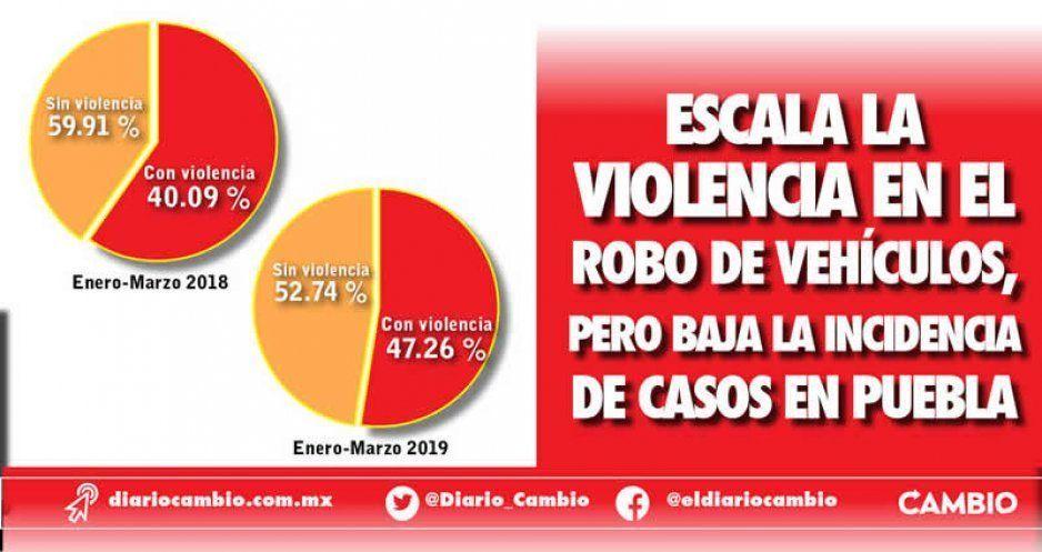 Escala la violencia en el robo de vehículos, pero baja la incidencia de casos en Puebla