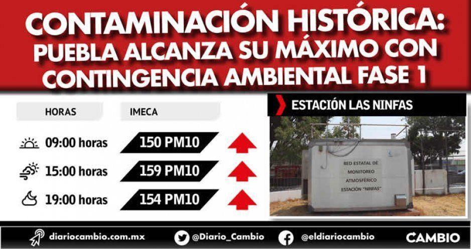 Contaminación Histórica: Puebla alcanza su máximo con contingencia ambiental Fase 1