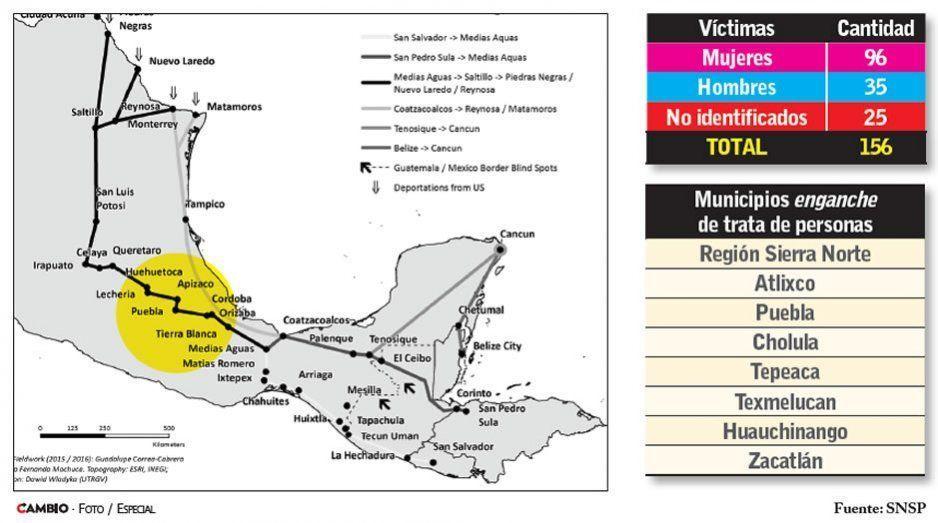 Puebla, en la ruta de la trata de personas: 156 víctimas desde 2015