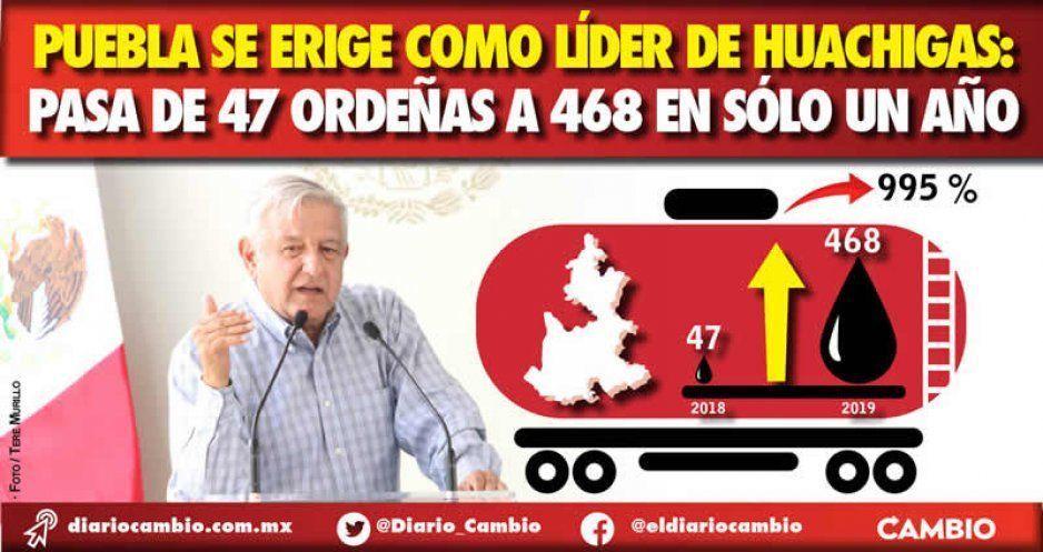 Confirma AMLO explosión de huachigas en Puebla: de 47 a 468 tomas en un año