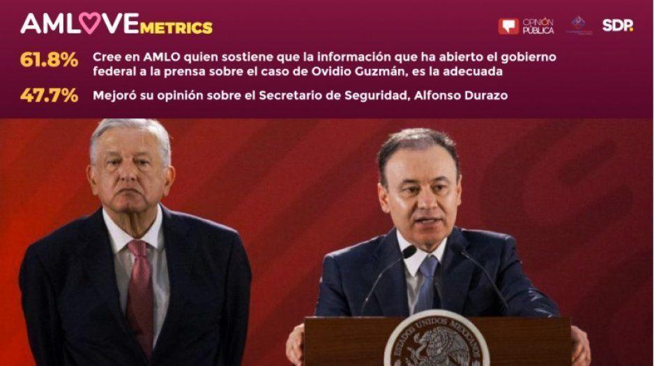 Tras Culiacán mejora credibilidad de AMLO, supera la de periodistas