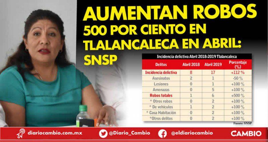 Aumentan robos 500 por ciento en Tlalancaleca en abril: SNSP