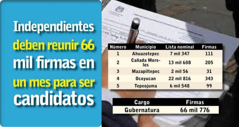 Independientes deben reunir 66 mil  firmas en un mes para ser candidatos