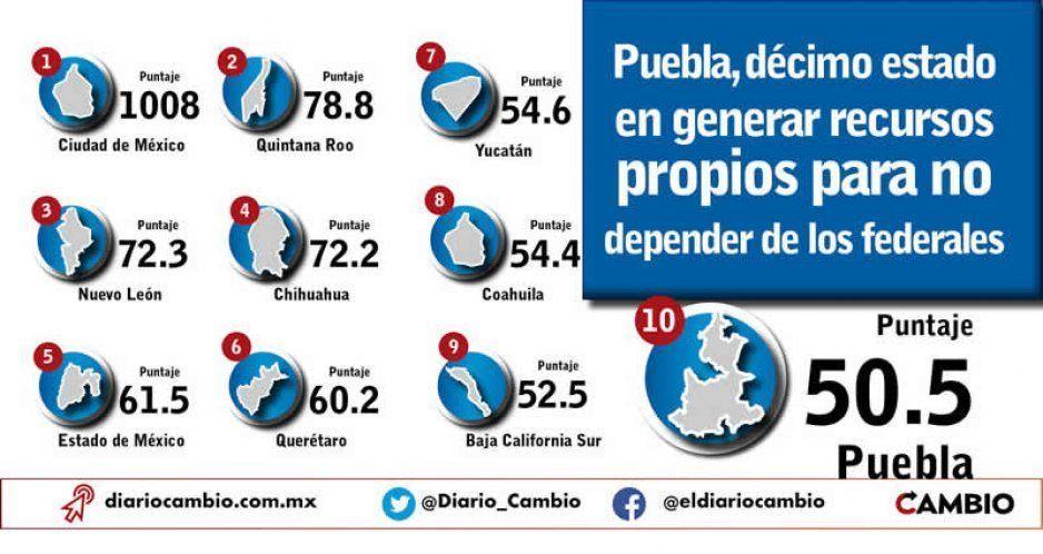 Puebla, décimo estado en generar recursos propios para no depender de los federales