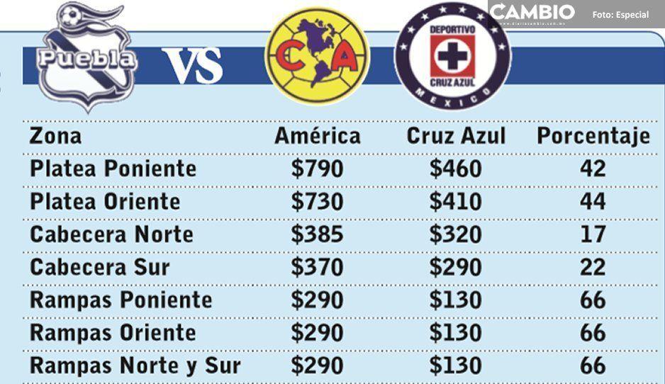 La Máquina no vende: Club Puebla  baja los precios ante Cruz Azul