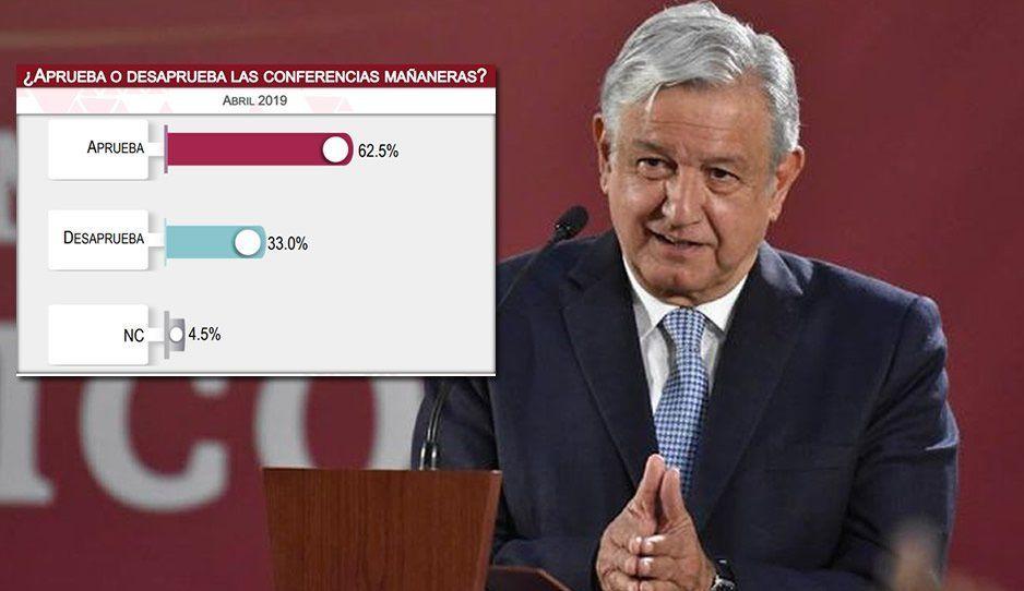 Mexicanos aprueban las mañaneras de AMLO y quieren que sigan todo el sexenio