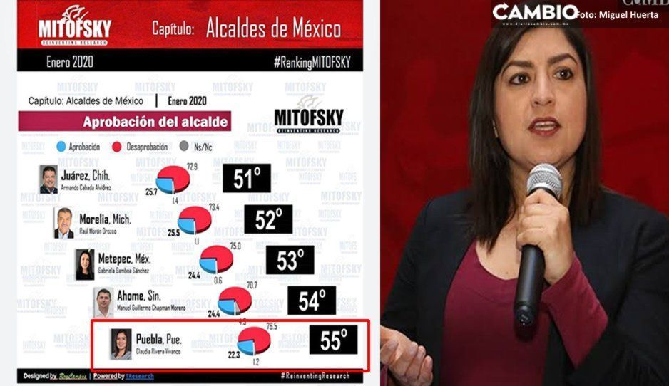 Claudia lo logró: es la peor alcaldesa del país según el ranking de Consulta Mitofsky