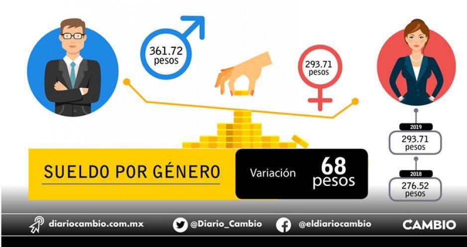 Sube 17 pesos sueldo de poblanas, pero ganan 68 pesos menos que los hombres