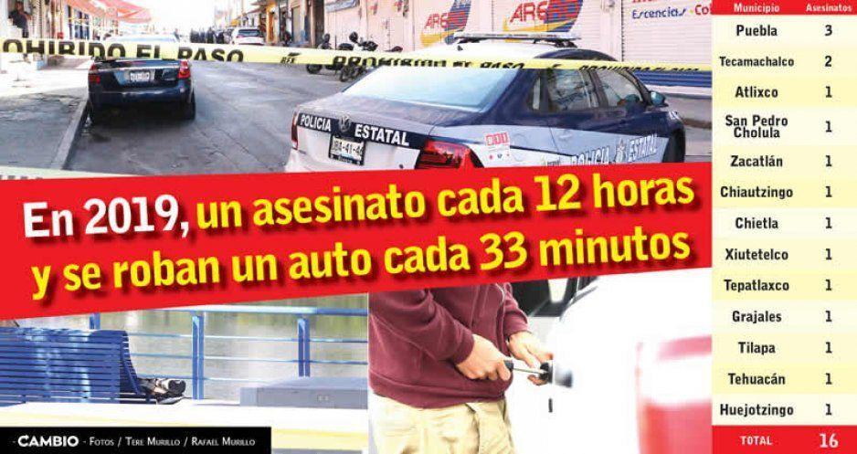 En 2019, un asesinato cada 12 horas y se roban un auto cada 33 minutos