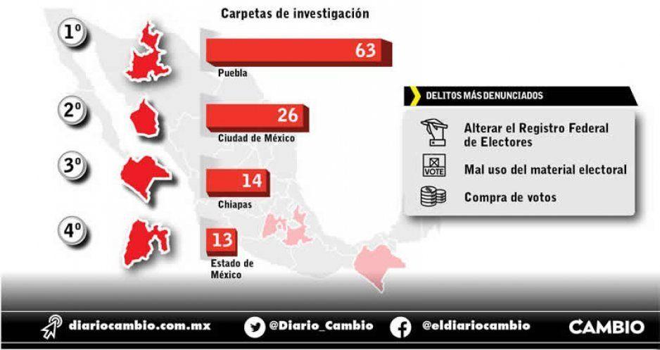 Puebla es primerísimo lugar en delitos electorales, se investigan 63: Fepade