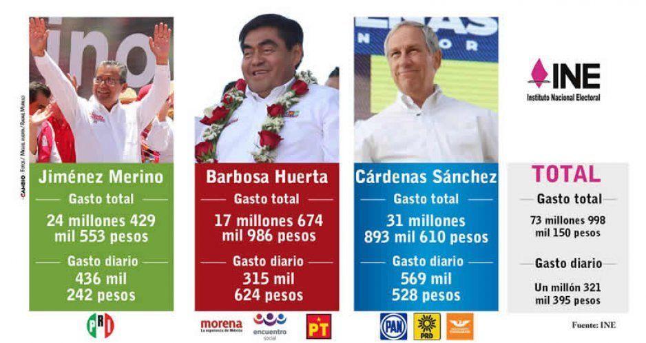 Cárdenas, el candidato despilfarrador: se gasta casi 32 millones en sólo 53 días