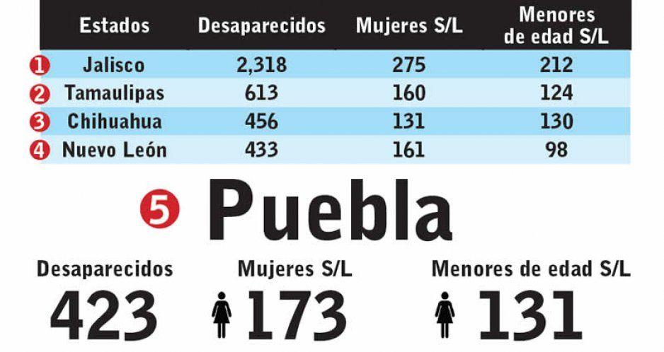 Puebla, quinto lugar nacional en casos de desapariciones