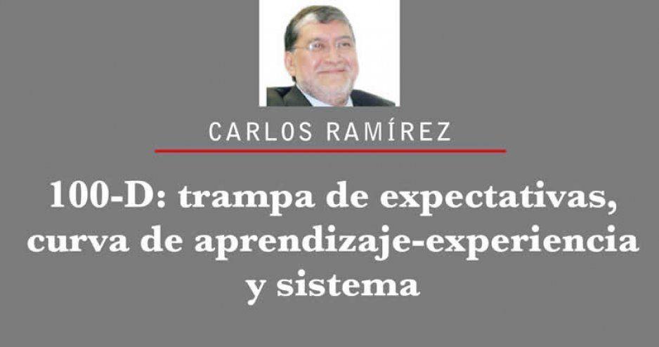 100-D: trampa de expectativas, curva de aprendizaje-experiencia y sistema