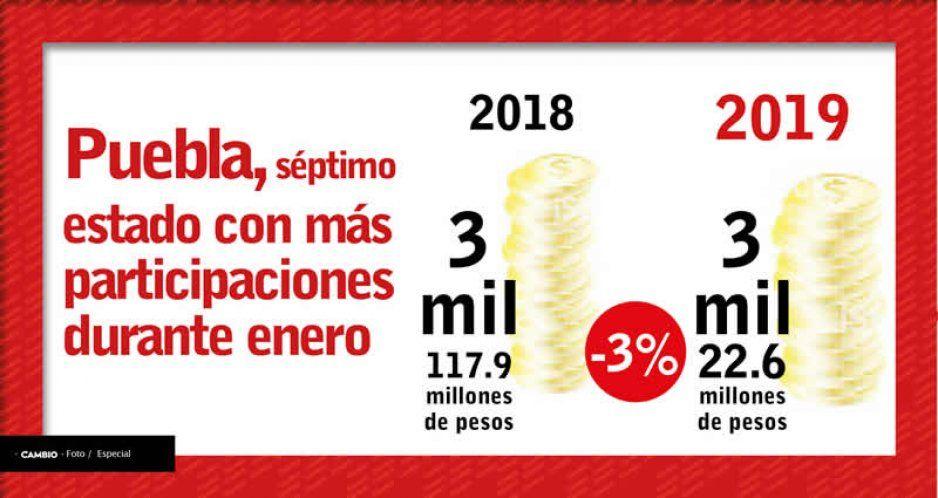 Puebla, séptimo estado con más participaciones durante enero