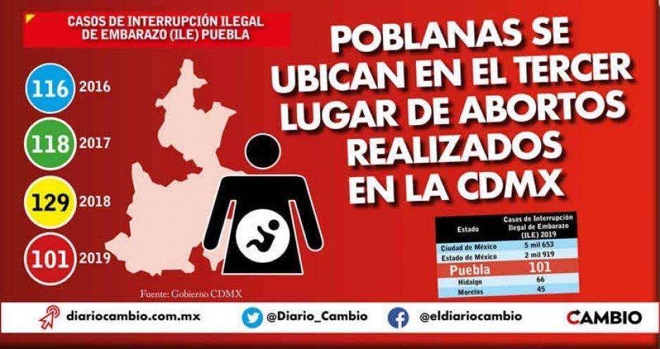 Poblanas se ubican en el tercer lugar de abortos realizados en la CDMX