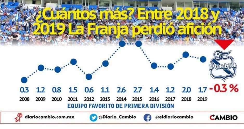 De un año a otro La Franja perdió aficionados, ya es el doceavo equipo favorito