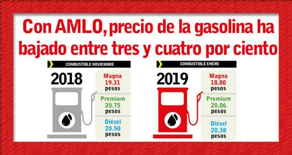 Histórica disminución de precios de gasolinas en Puebla: bajan 3.4 %