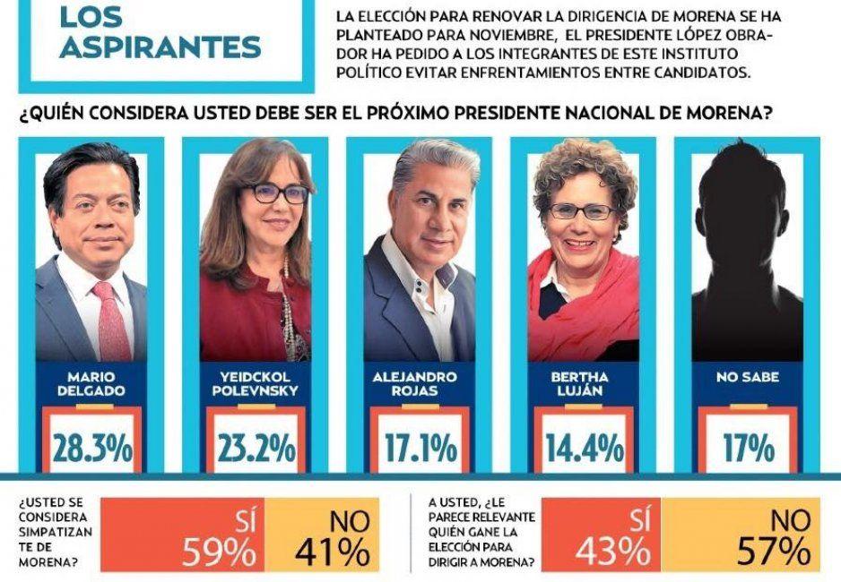 Mario Delgado se afianza por la dirigencia de Morena; Bertha cada vez más lejos, de acuerdo a encuesta de El Heraldo