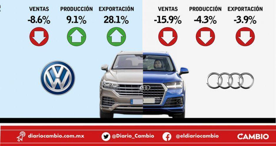Audi, por la calle de la amargura: caen sus ventas, producción y exportación en 2019