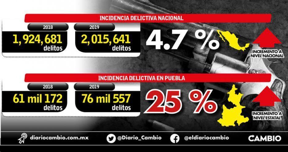 Delincuencia crece 25 % en Puebla durante 2019; a nivel nacional aumentó sólo el 5 %