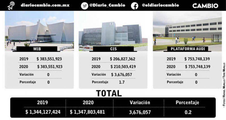 Los PPS de Moreno Valle le costarán a Puebla casi mil 348 millones para el 2020