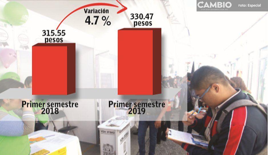 En el primer semestre de 2019 aumentó 15 pesos el sueldo diario de afiliados al IMSS