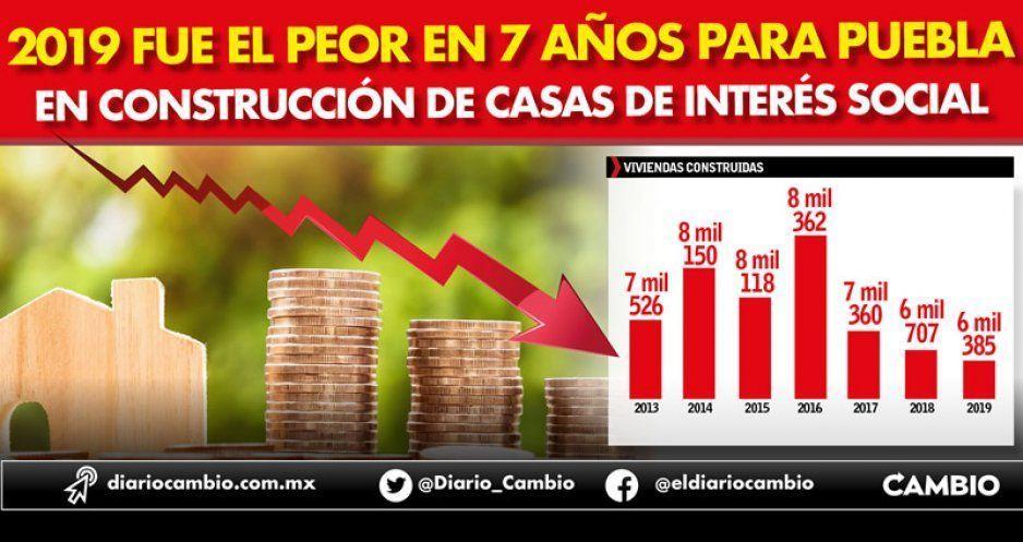 2019 fue el peor en 7 años para Puebla en construcción de casas de interés social