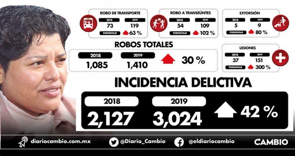 Karina Pérez hunde a San Andrés: en 2019 aumentaron delitos un 42 %: SNSP