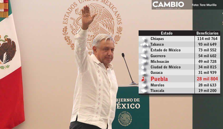 Puebla es octavo lugar en afiliaciones al programa Jóvenes Construyendo el Futuro