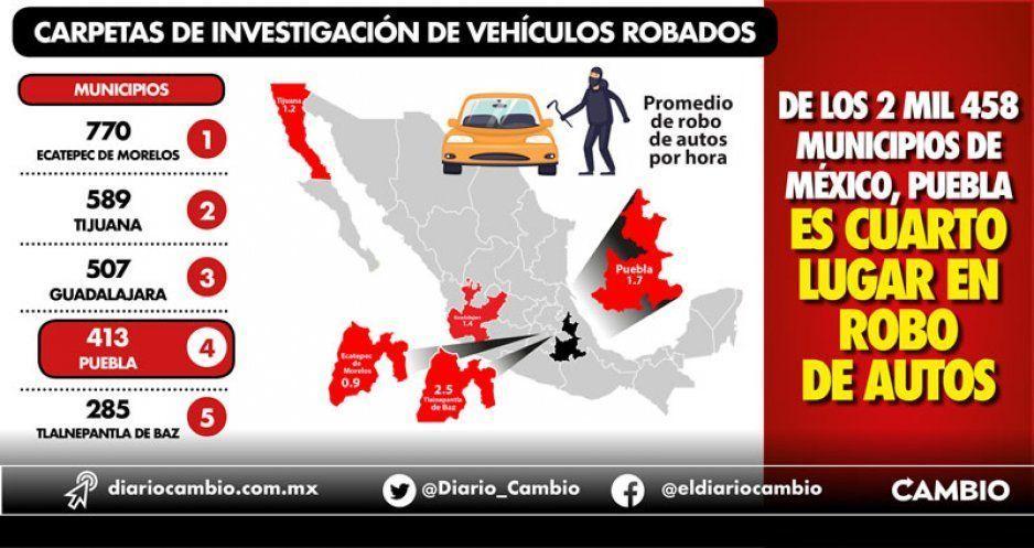 De los 2 mil 458 municipios de México, Puebla es cuarto lugar en robo de autos