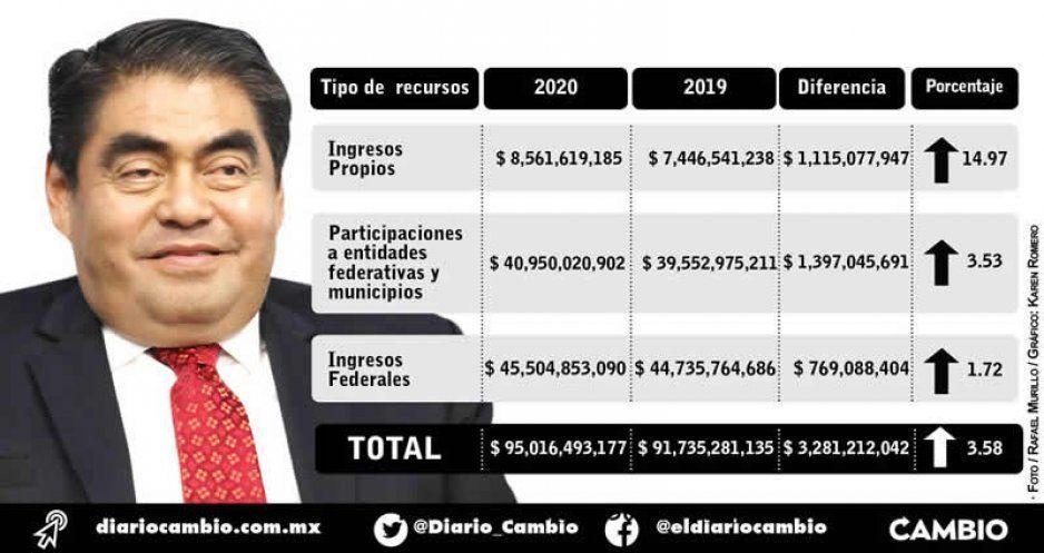 Puebla la libra: tendrá más de 95 mil millones para el próximo año, 3.58 % más que en 2019