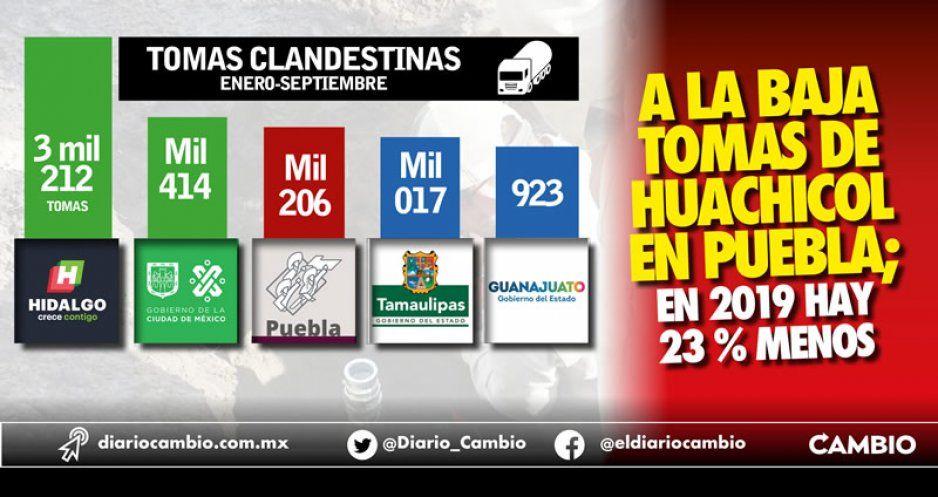 A la baja tomas de huachicol en Puebla; en 2019 hay 23 % menos