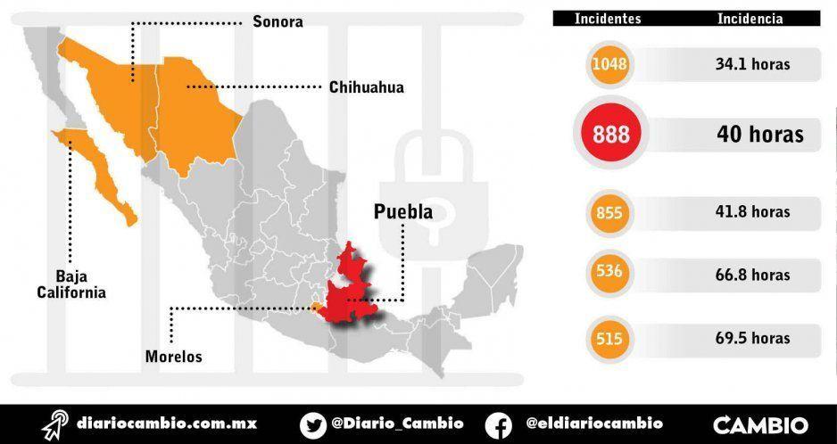 Las cárceles de Puebla son las segundas más conflictivas del país: 50 muertes en cinco años