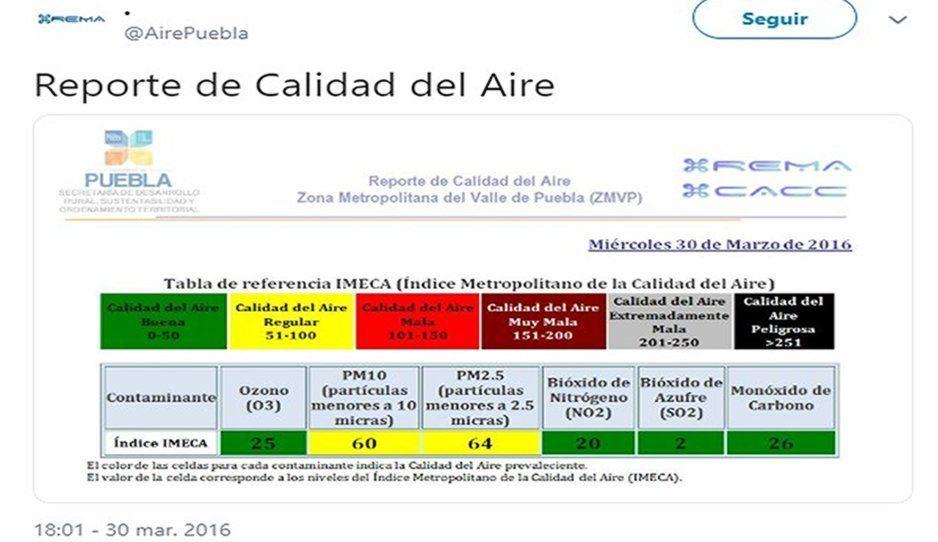 Último monitoreo del aire en Puebla fue en 2016, después corrieron a empleados de la REMA